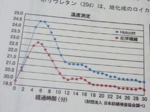 ホットコットの温度の上昇率
